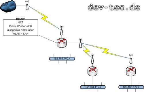 Netzplan des Funknetzwerks